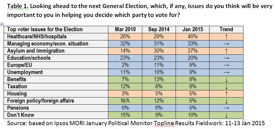 British voter priorities 2010-2015