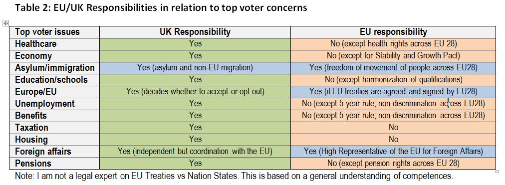 UK EU competencies