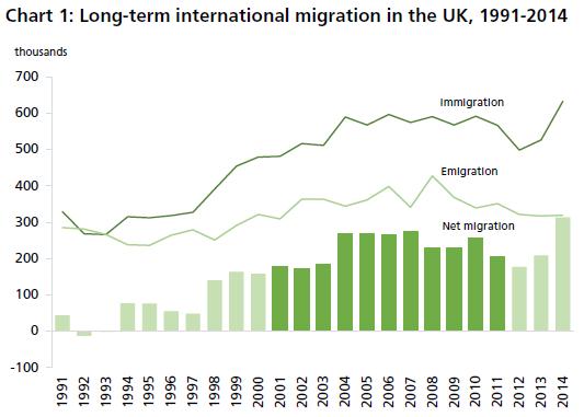 Chart 1 Migration 1991 - 2014