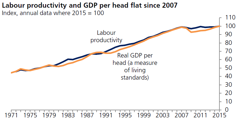 Chart UK Productivity and GDP